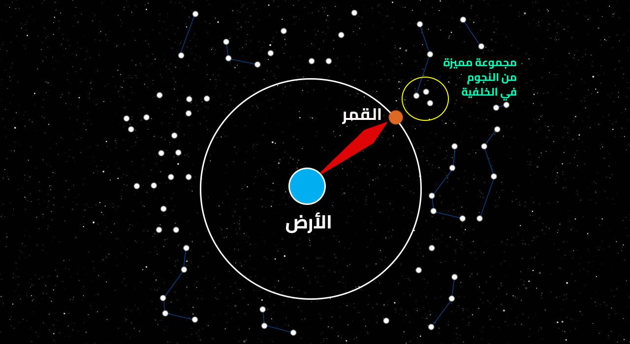 صورة منازل القمر بالترتيب , الترتيب الصحيح لمراحل تكوين القمر