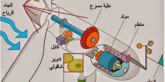 صورة كيفية عمل توربينات الرياح , ازاي تخترع توربينات بالرياح لتوليد الطاقة