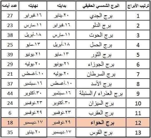 تصنيف الابراج حسب تاريخ 11