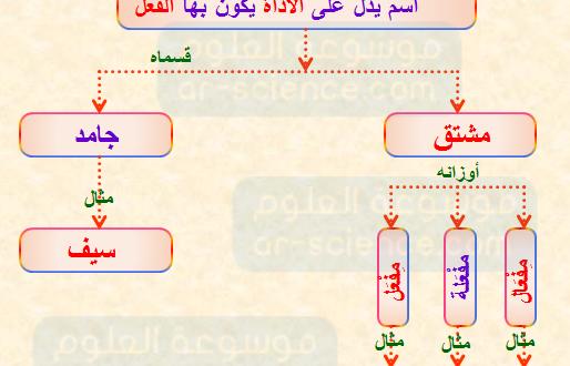 صورة امثلة على اسم الالة , قاعدة نحوية عربية