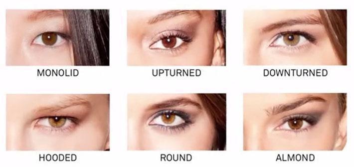 صورة انواع العيون بالصور , انواع العيون واشكالها