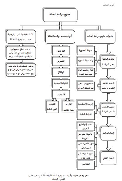 صورة بحث عن منهج دراسة الحالة , تعلم كيف تدرس حالة الانسان